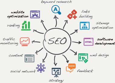 Be Found Online SEO